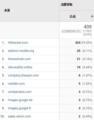 Google分析数据表流量来源的推荐垃圾流量处理方法(Google Analytics Referrer Spam )